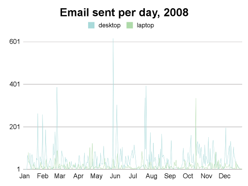 emails per hour